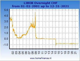 Swiss franc LIBOR rates charts