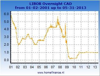 Canadian dollar LIBOR rates charts