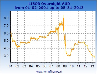 AUD LIBOR rates charts