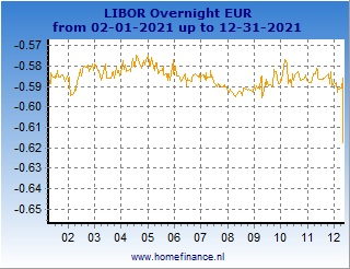 Euro LIBOR rates charts - latest year