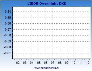 Danish krone LIBOR rates charts - latest year