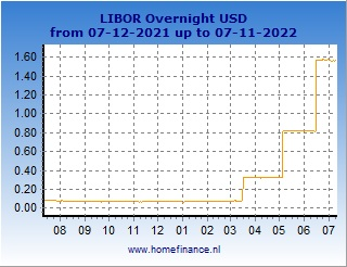 US dollar LIBOR rates charts - latest year