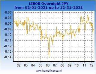 Japanese yen LIBOR rates charts - latest year