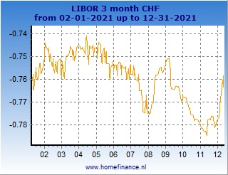 Swiss franc LIBOR rates charts - latest year