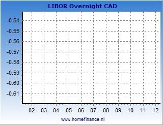 Canadian dollar LIBOR rates charts - latest year