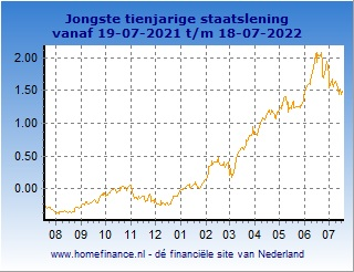 10 jaars staatslening - korte termijn rente-ontwikkeling