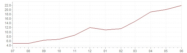 Chart - current inflation Estonia (HICP)