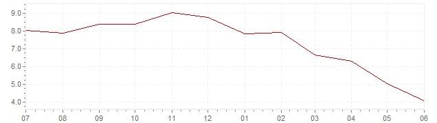 Gráfico – inflación actual del Finlandia (IPCA)