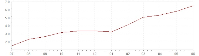 Chart - current inflation France (HICP)