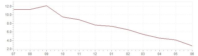 Graphik - aktuelle harmonisierte Inflation Griechenland (HVPI)