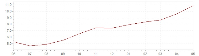 Chart - current inflation Hungary (HICP)