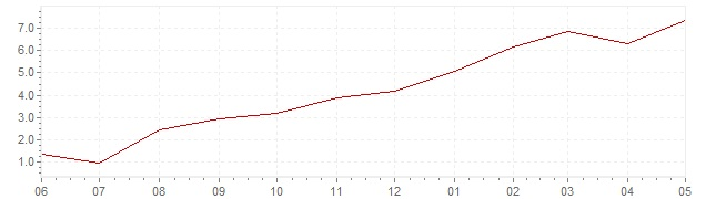 Chart - current inflation Italy (HICP)