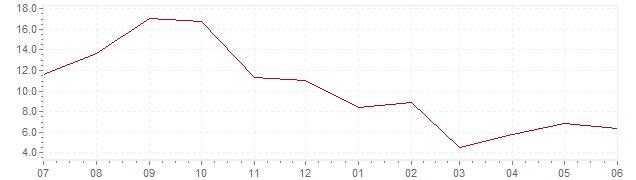 Grafico – inflazione attuale in Olanda (HICP)