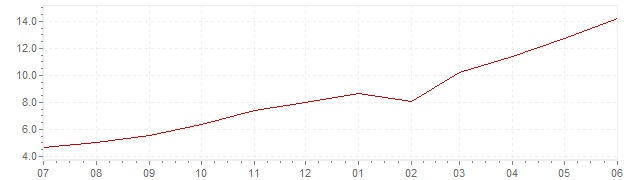 Chart - current inflation Poland (HICP)