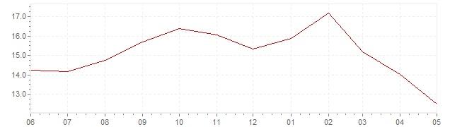 Grafico – inflazione attuale in Polonia (HICP)