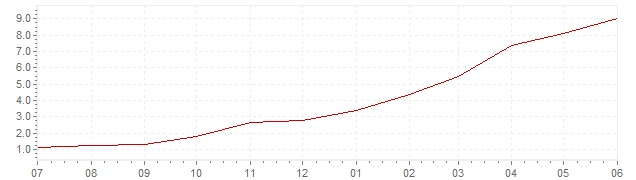 Chart - current inflation Portugal (HICP)