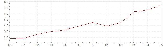 Chart - current inflation Sweden (HICP)