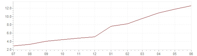 Chart - current inflation Slovakia (HICP)