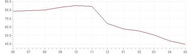 Grafiek - actuele geharmoniseerde inflatie Turkije (HICP)