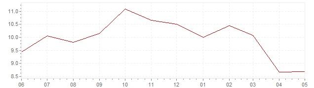 Gráfico – inflación actual del Gran Bretaña (IPCA)