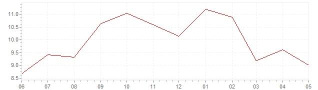 Chart - current inflation Austria (CPI)