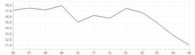 Grafiek - actuele inflatie Tsjechië (CPI)