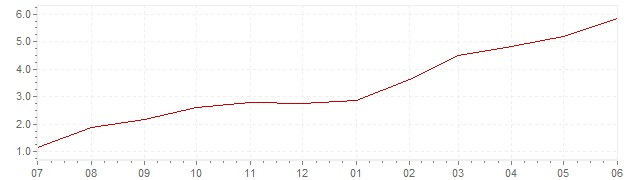 Chart - current inflation France (CPI)