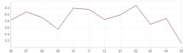 Grafiek - actuele inflatie Frankrijk (CPI)