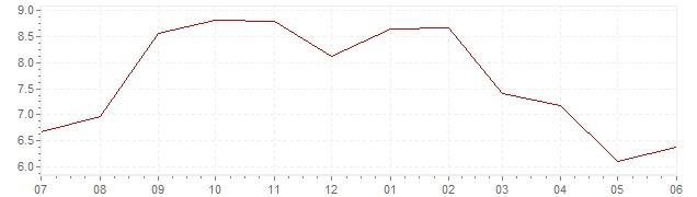 Grafiek - actuele inflatie Duitsland (CPI)