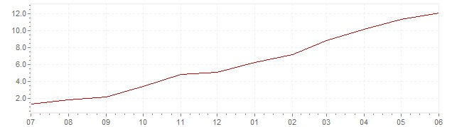 Chart - current inflation Greece (CPI)