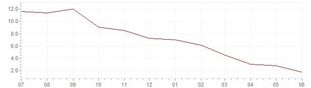 Grafiek - actuele inflatie Griekenland (CPI)