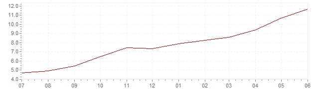 Chart - current inflation Hungary (CPI)