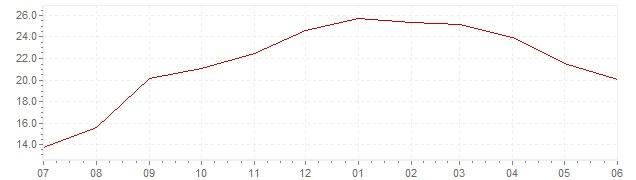 Graphik - aktuelle Inflation Ungarn (VPI)