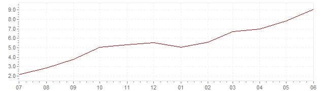 Chart - current inflation Ireland (CPI)