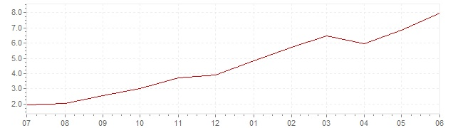 Chart - current inflation Italy (CPI)