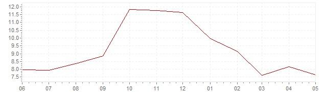Graphik - aktuelle Inflation Italien (VPI)