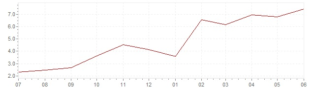 Chart - current inflation Luxembourg (CPI)