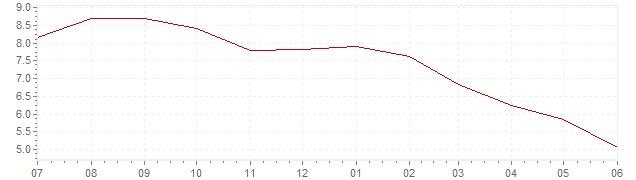 Graphik - aktuelle Inflation Mexiko (VPI)