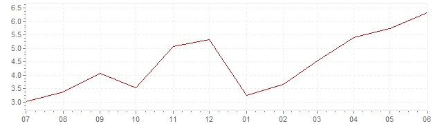 Chart - current inflation Norway (CPI)