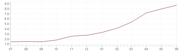 Chart - current inflation Portugal (CPI)