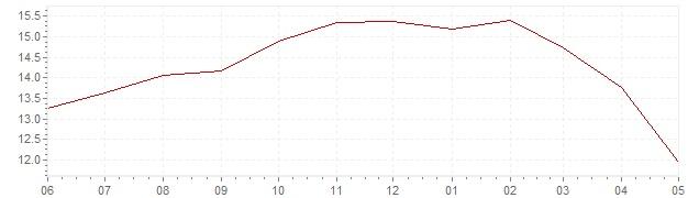 Gráfico – inflación actual del Eslovaquia (IPC)