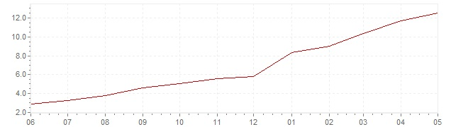 Graphik - aktuelle Inflation Slowakei (VPI)
