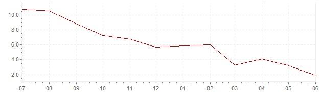 Grafiek - actuele inflatie Spanje (CPI)