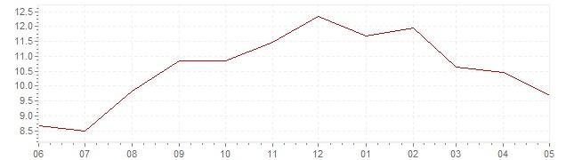 Grafico – inflazione attuale Svezia (CPI)