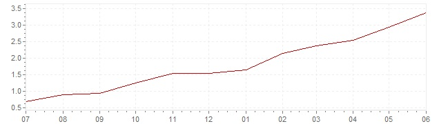 Chart - current inflation Switzerland (CPI)