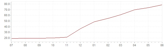 Chart - current inflation Turkey (CPI)