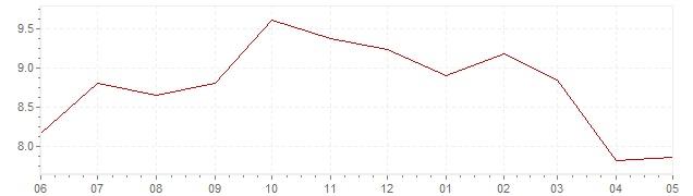 Gráfico – inflación actual del Gran Bretaña (IPC)
