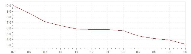 Gráfico – inflación actual del Brasil (IPC)