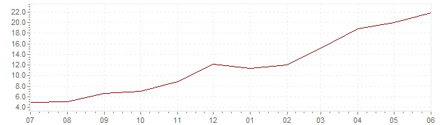 Chart - current inflation Estonia (CPI)