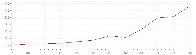 Chart - current inflation Indonesia (CPI)